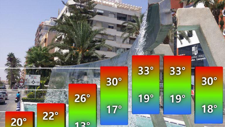 Klimat i pogoda w rejonie Torrevieja, Torrevieja